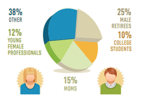 Demographics of TaskRabbits, from their site.