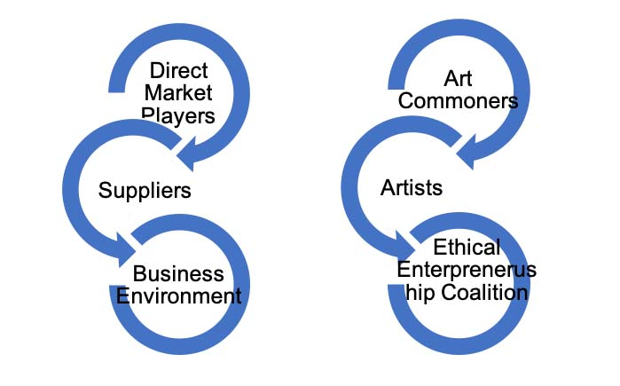 Building a fair art market in a sharing economy