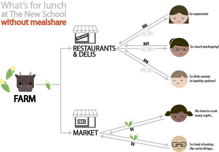 Stakeholder diagram of the lunch situation on campus without MealShare
