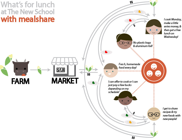 Stakeholder diagram of the lunch situation on campus with MealShare