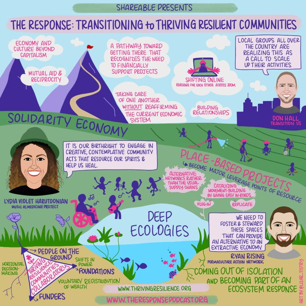 Transitioning to Thriving Resilient Communities